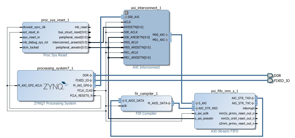 FIR Compiler 7 1 in Vivado 2013 2 | Zedboard